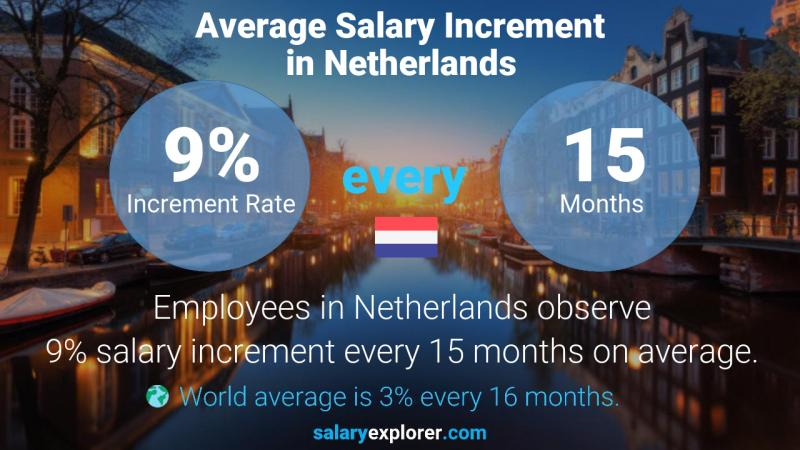 Annual Salary Increment Rate Netherlands
