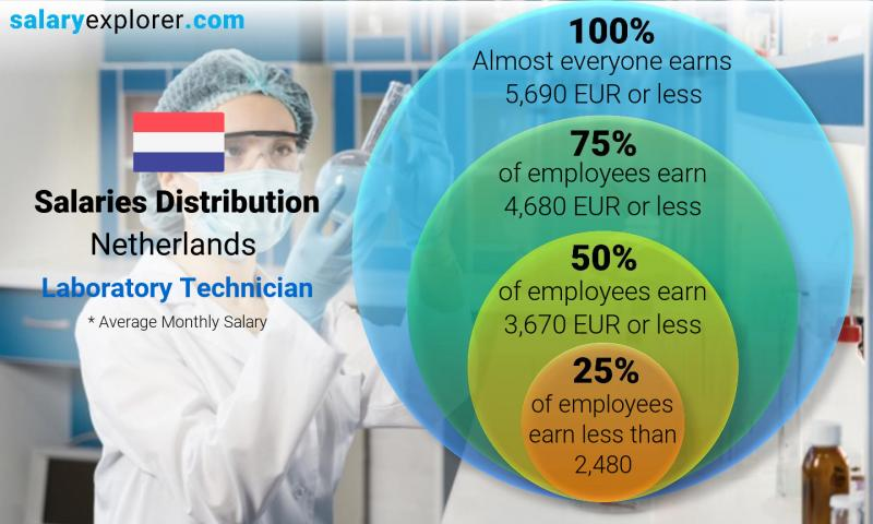 Median and salary distribution monthly Netherlands Laboratory Technician