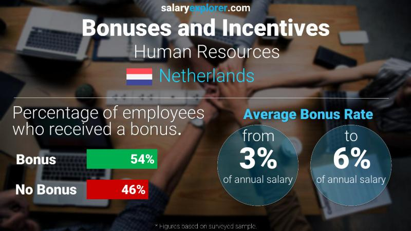 Annual Salary Bonus Rate Netherlands Human Resources
