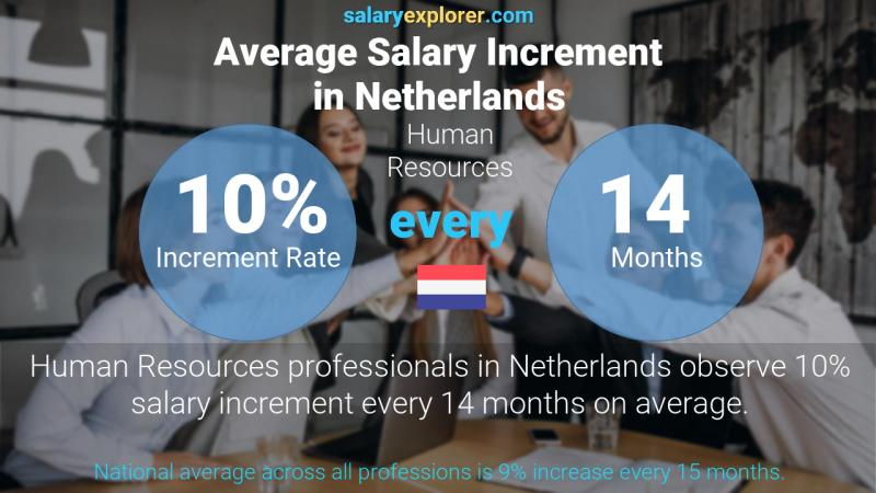 Annual Salary Increment Rate Netherlands Human Resources