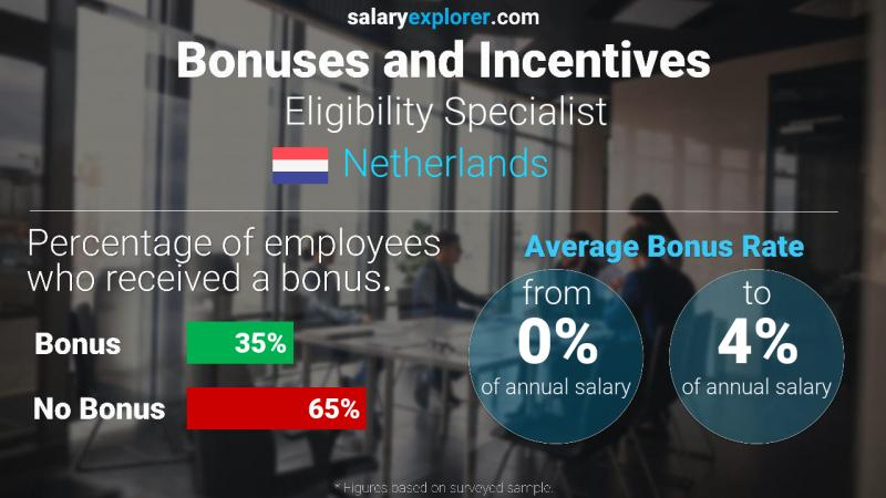 Annual Salary Bonus Rate Netherlands Eligibility Specialist