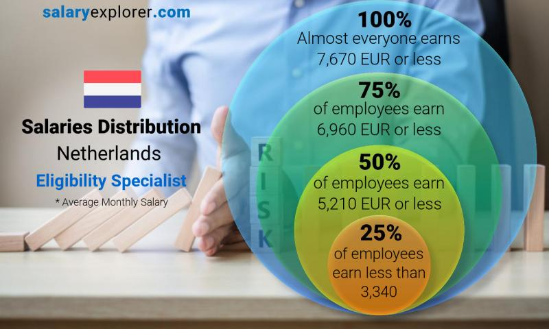 Median and salary distribution monthly Netherlands Eligibility Specialist