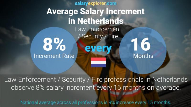 Annual Salary Increment Rate Netherlands Law Enforcement / Security / Fire