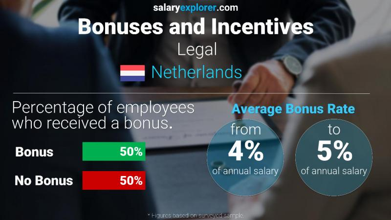 Annual Salary Bonus Rate Netherlands Legal