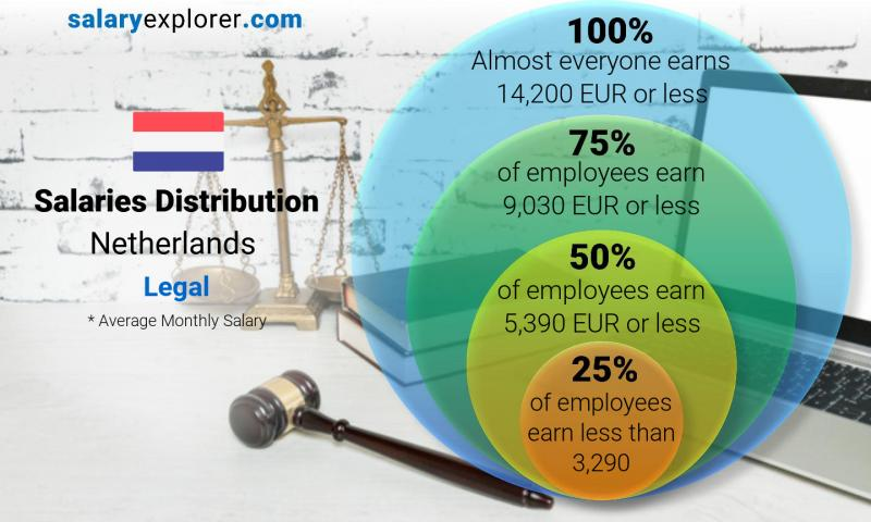Median and salary distribution monthly Netherlands Legal