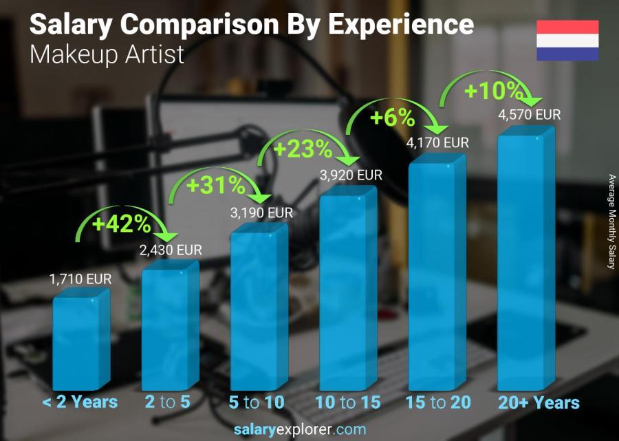 Makeup Artist Average Salary In