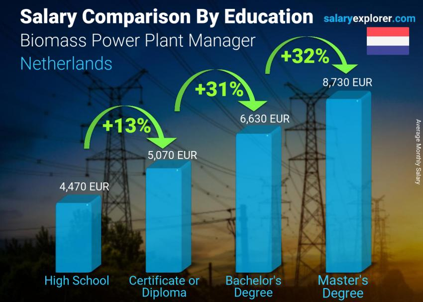 Salary comparison by education level monthly Netherlands Biomass Power Plant Manager