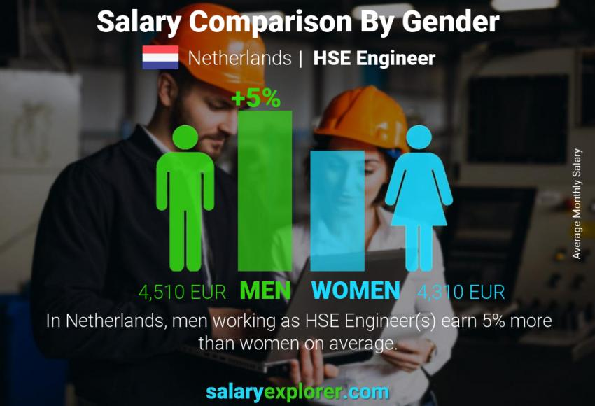 Salary comparison by gender monthly Netherlands HSE Engineer