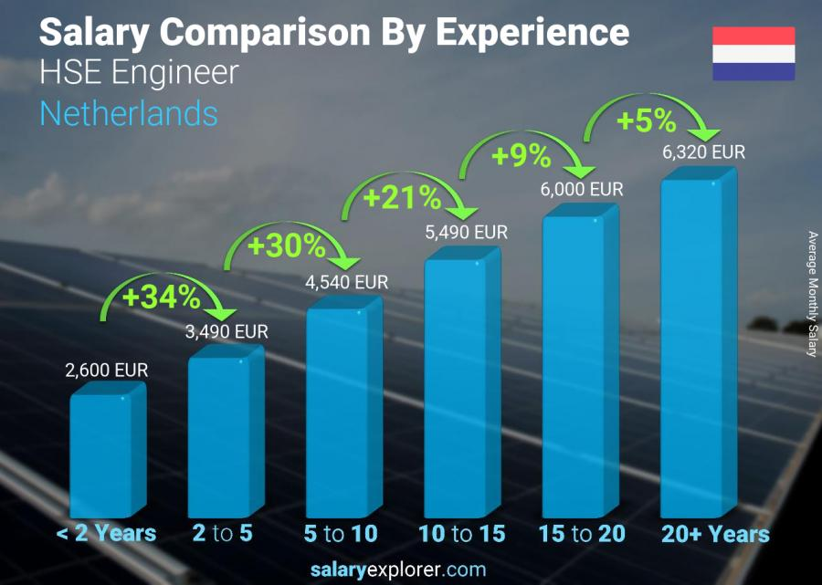 Salary comparison by years of experience monthly Netherlands HSE Engineer