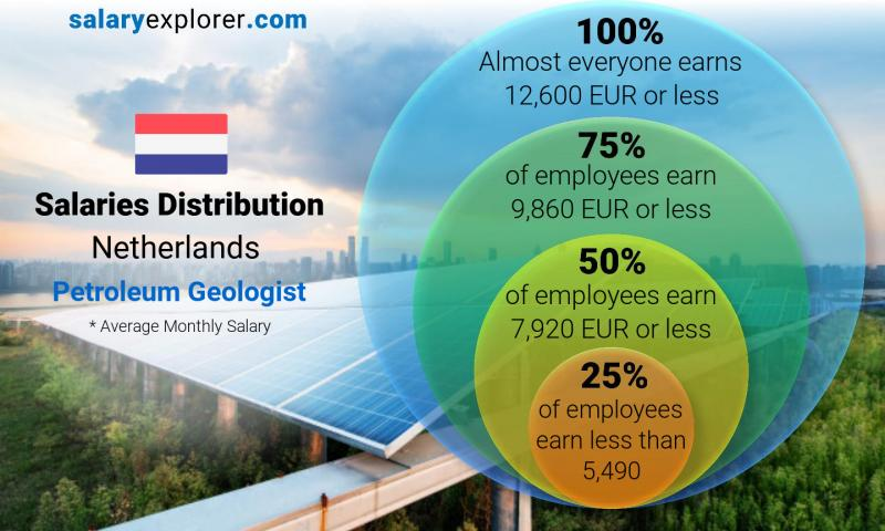 Median and salary distribution monthly Netherlands Petroleum Geologist