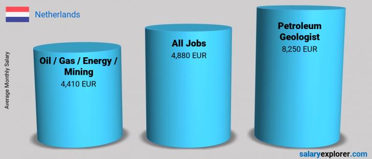 Salary Comparison Between Petroleum Geologist and Oil  / Gas / Energy / Mining monthly Netherlands