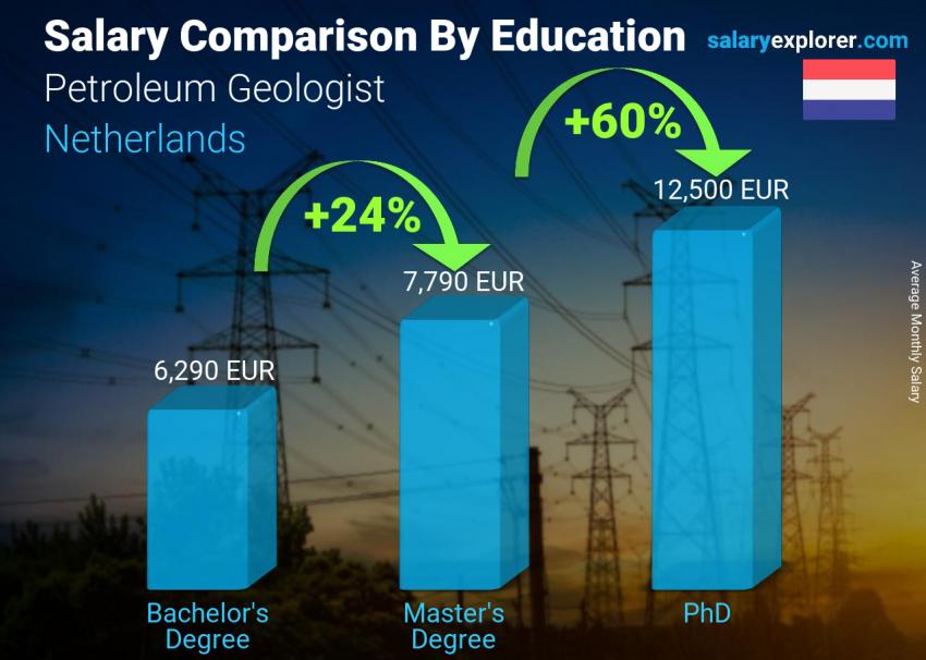 Salary comparison by education level monthly Netherlands Petroleum Geologist