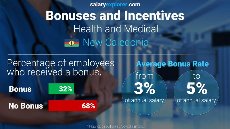 Annual Salary Bonus Rate New Caledonia Health and Medical