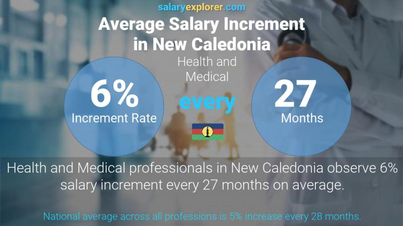 Annual Salary Increment Rate New Caledonia Health and Medical
