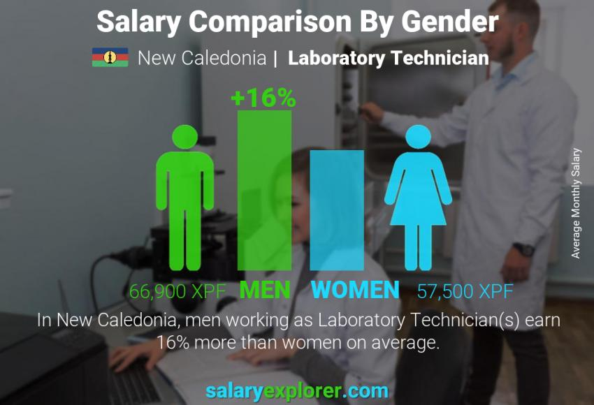 Salary comparison by gender monthly New Caledonia Laboratory Technician