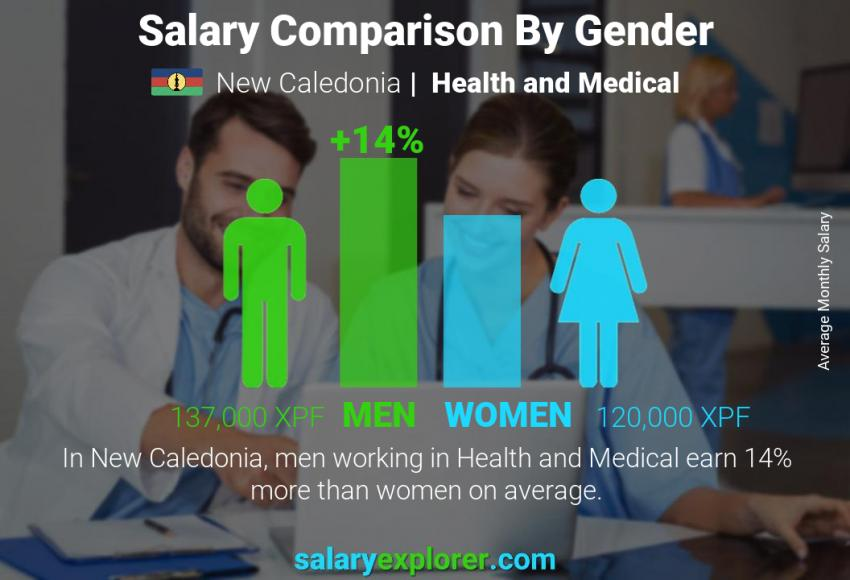 Salary comparison by gender monthly New Caledonia Health and Medical