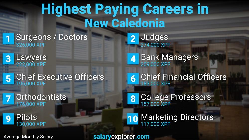Highest Paying Jobs In New Caledonia