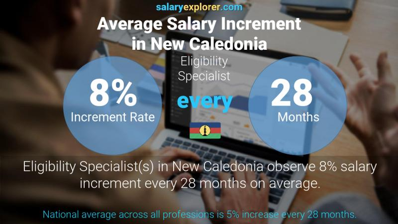 Annual Salary Increment Rate New Caledonia Eligibility Specialist