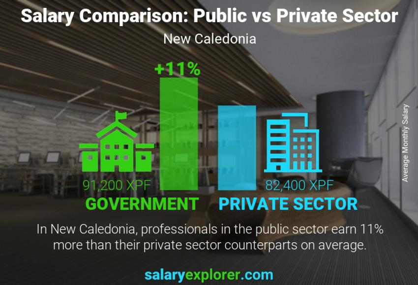 Public vs private sector salaries monthly New Caledonia