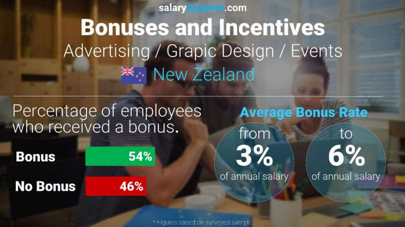 Annual Salary Bonus Rate New Zealand Advertising / Grapic Design / Events