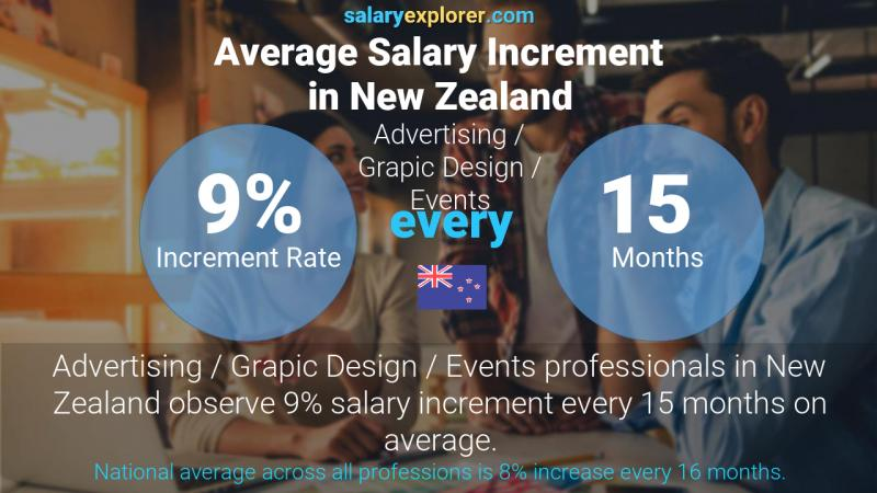 Annual Salary Increment Rate New Zealand Advertising / Grapic Design / Events