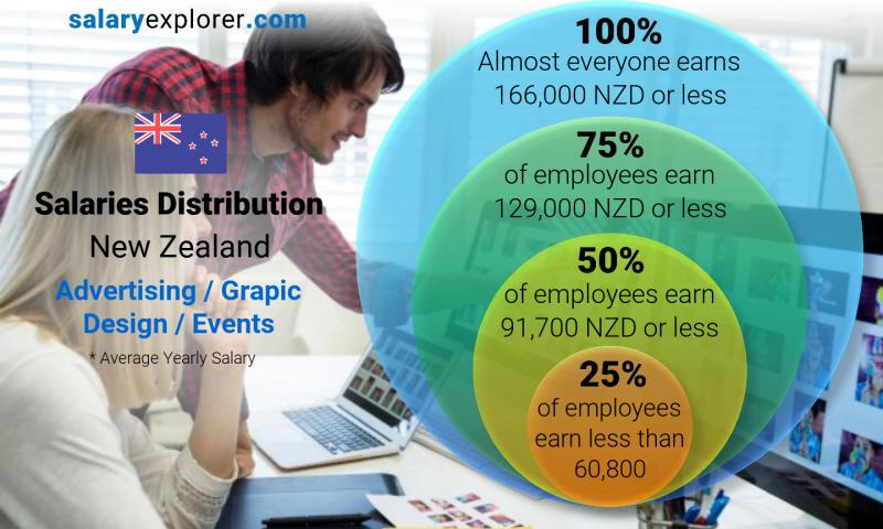 Median and salary distribution yearly New Zealand Advertising / Grapic Design / Events