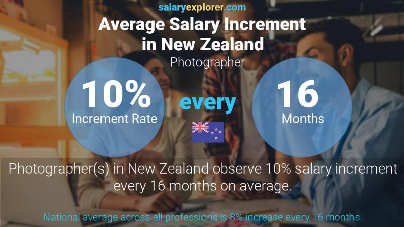 Annual Salary Increment Rate New Zealand Photographer