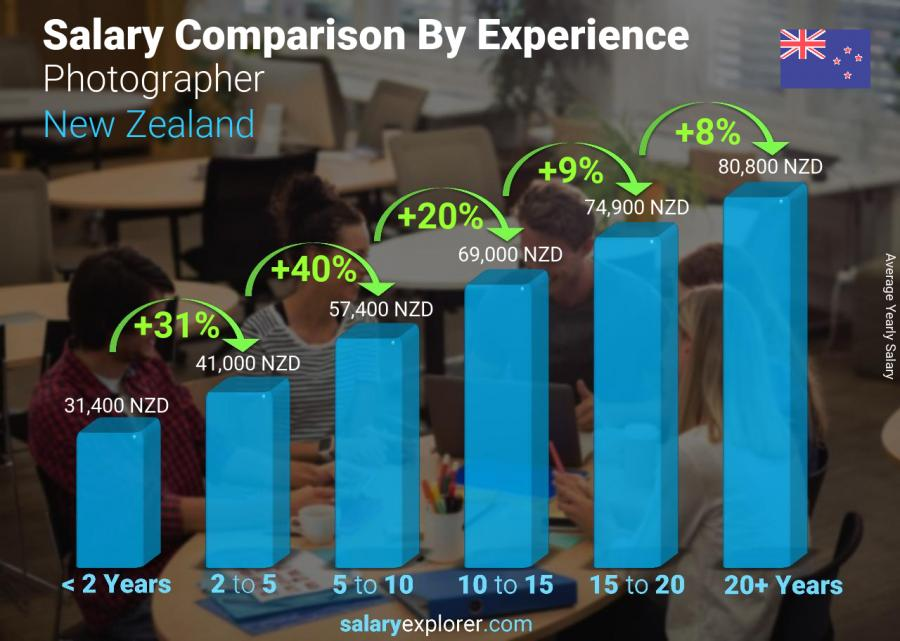 Salary comparison by years of experience yearly New Zealand Photographer