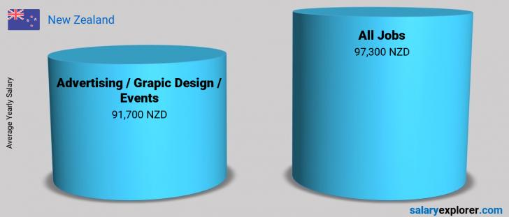 Salary Comparison Between Advertising / Grapic Design / Events and Advertising / Grapic Design / Events yearly New Zealand