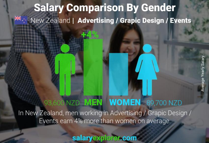 Salary comparison by gender yearly New Zealand Advertising / Grapic Design / Events