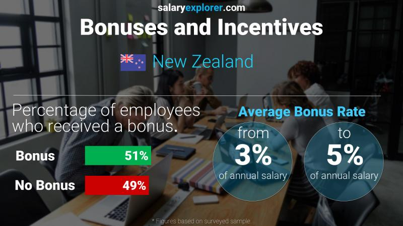 Annual Salary Bonus Rate New Zealand