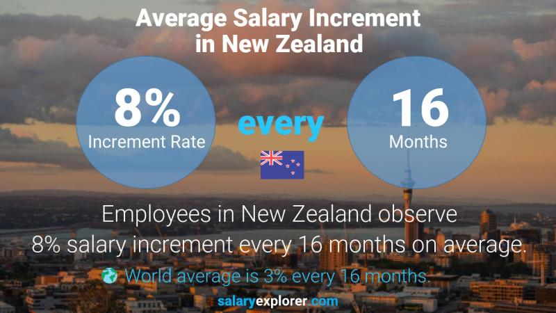 Annual Salary Increment Rate New Zealand