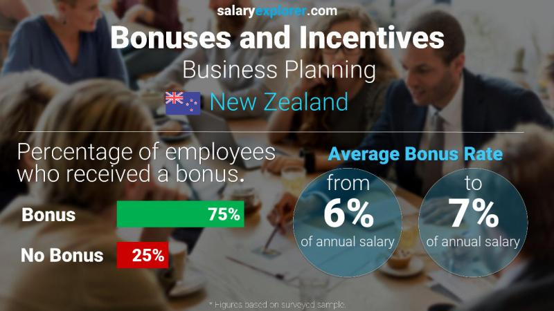Annual Salary Bonus Rate New Zealand Business Planning
