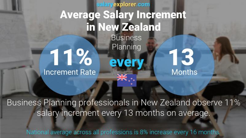 Annual Salary Increment Rate New Zealand Business Planning