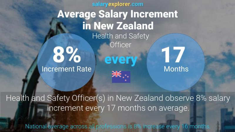Annual Salary Increment Rate New Zealand Health and Safety Officer