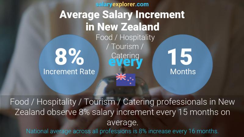 Annual Salary Increment Rate New Zealand Food / Hospitality / Tourism / Catering