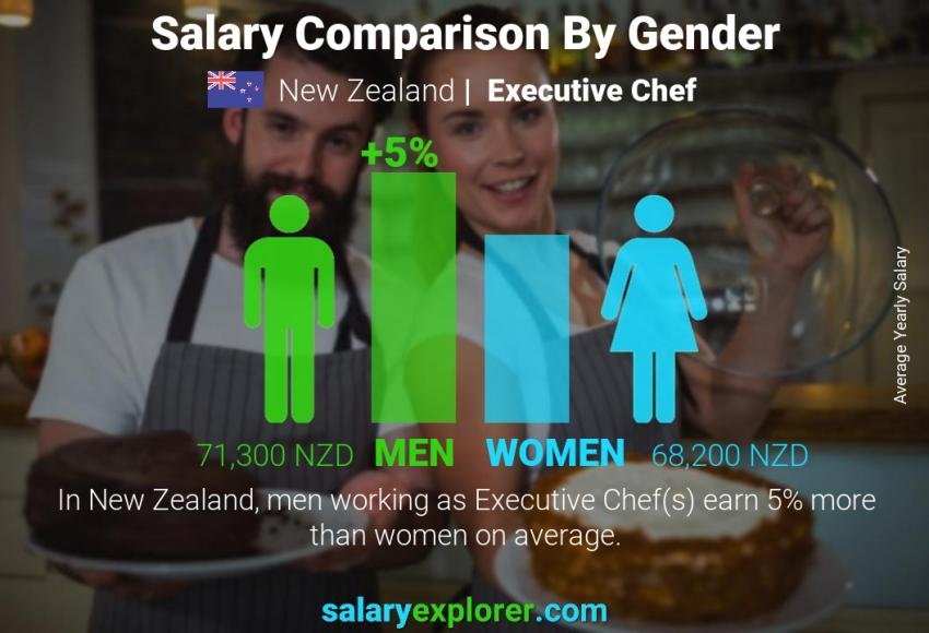 Salary comparison by gender yearly New Zealand Executive Chef