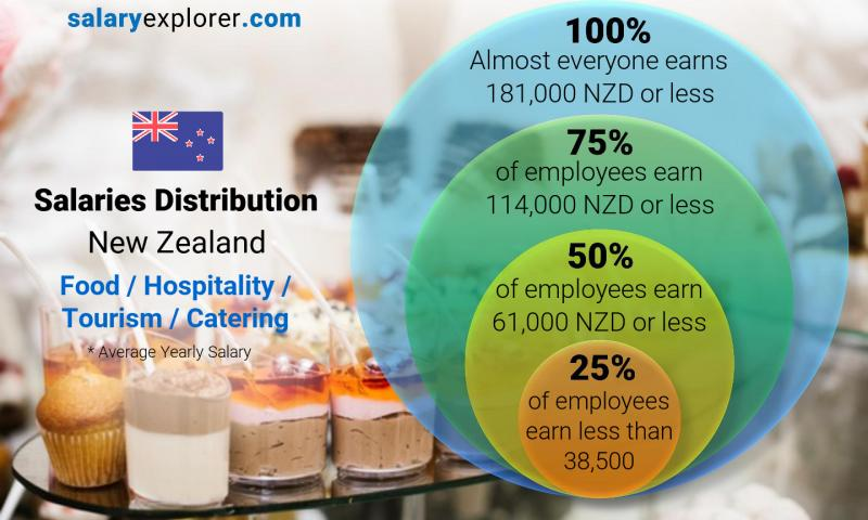 Median and salary distribution yearly New Zealand Food / Hospitality / Tourism / Catering