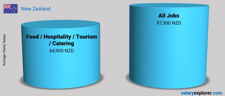 Salary Comparison Between Food / Hospitality / Tourism / Catering and Food / Hospitality / Tourism / Catering yearly New Zealand