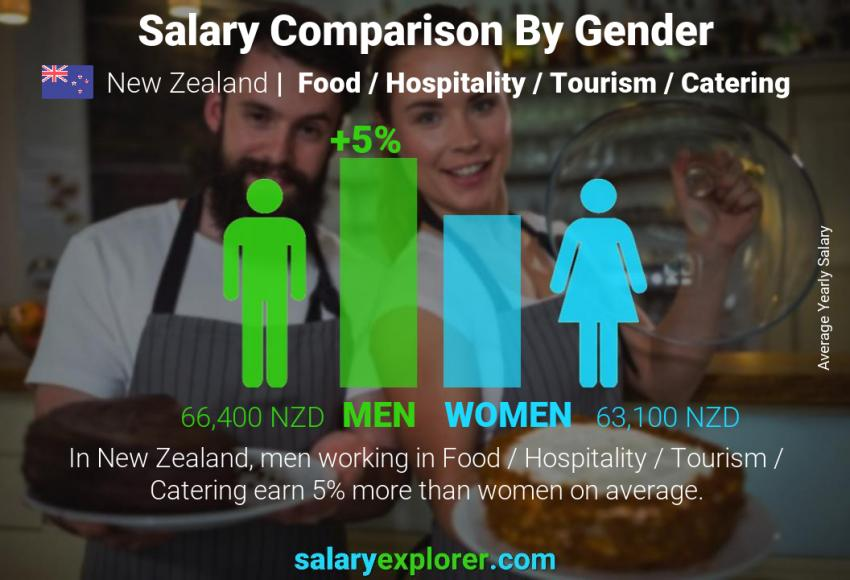 Salary comparison by gender yearly New Zealand Food / Hospitality / Tourism / Catering
