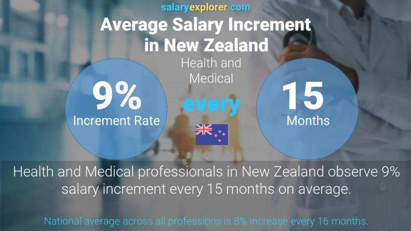 Annual Salary Increment Rate New Zealand Health and Medical