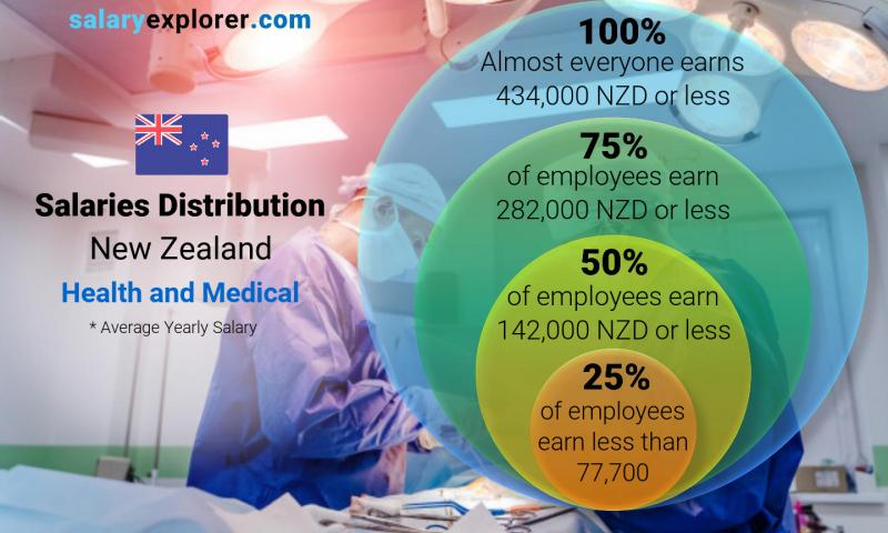 Median and salary distribution yearly New Zealand Health and Medical