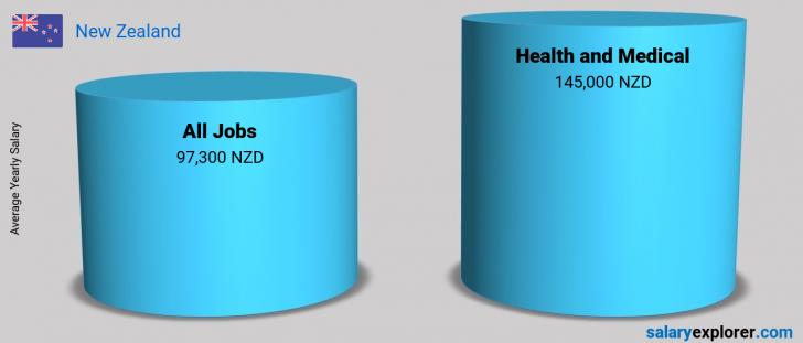 Salary Comparison Between Health and Medical and Health and Medical yearly New Zealand