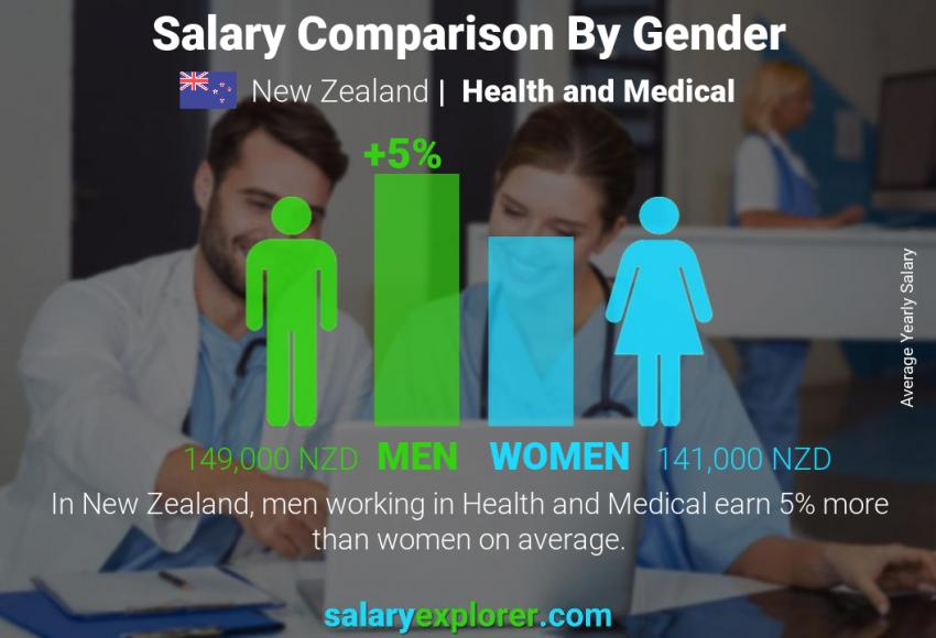 Salary comparison by gender yearly New Zealand Health and Medical