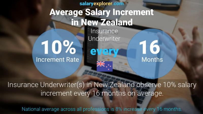 Insurance Underwriter Average Salary In New Zealand 2020 The