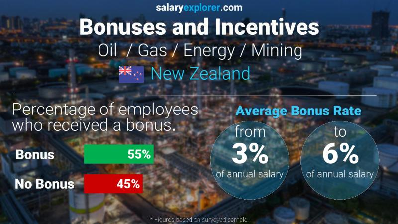 Annual Salary Bonus Rate New Zealand Oil  / Gas / Energy / Mining