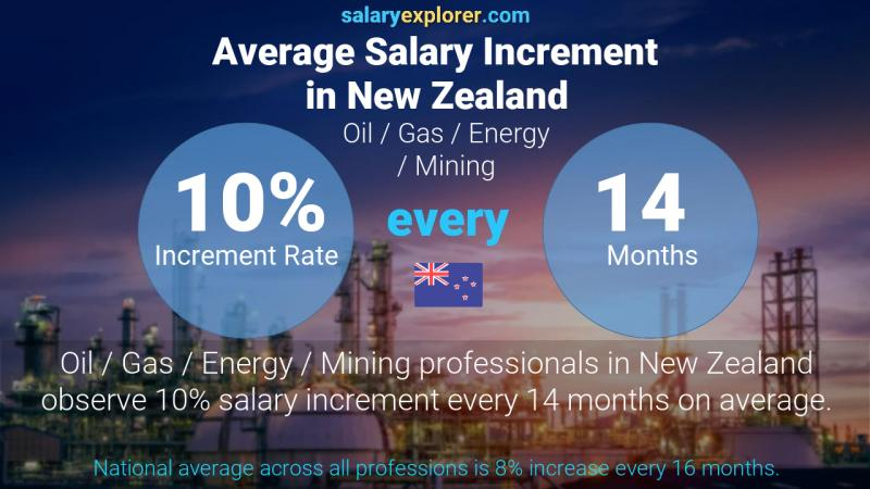 Annual Salary Increment Rate New Zealand Oil  / Gas / Energy / Mining