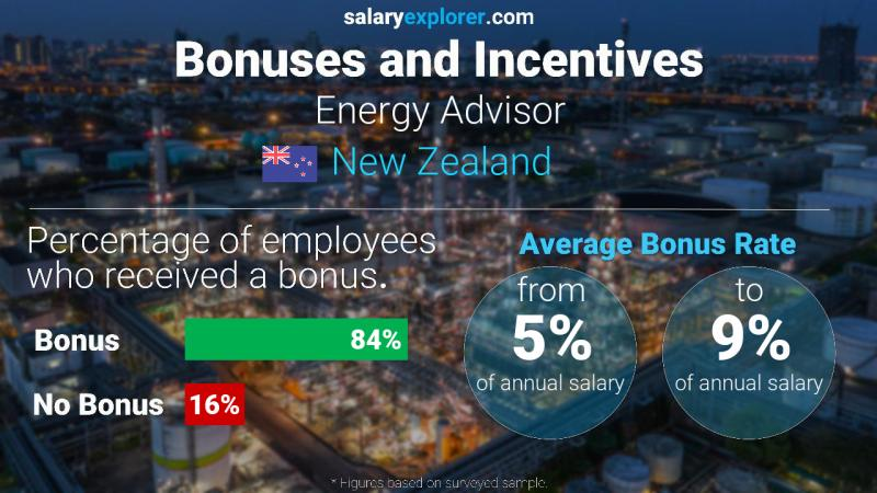 Annual Salary Bonus Rate New Zealand Energy Advisor