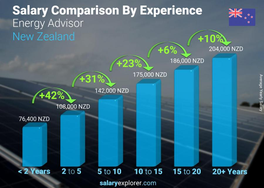 Salary comparison by years of experience yearly New Zealand Energy Advisor