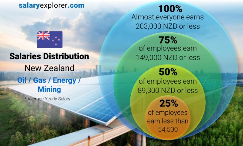 Median and salary distribution yearly New Zealand Oil  / Gas / Energy / Mining